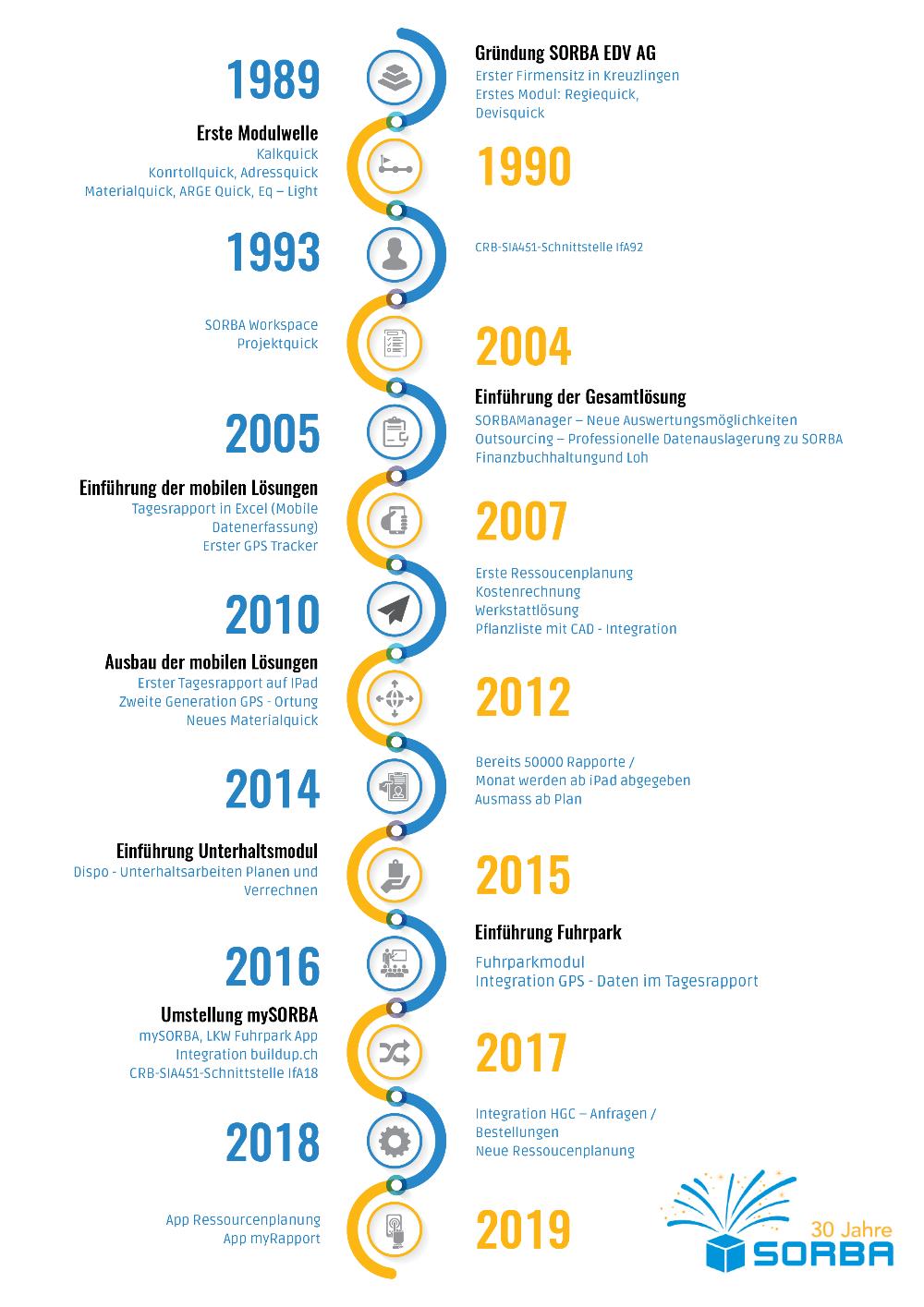 Infographic MilestonesPNG